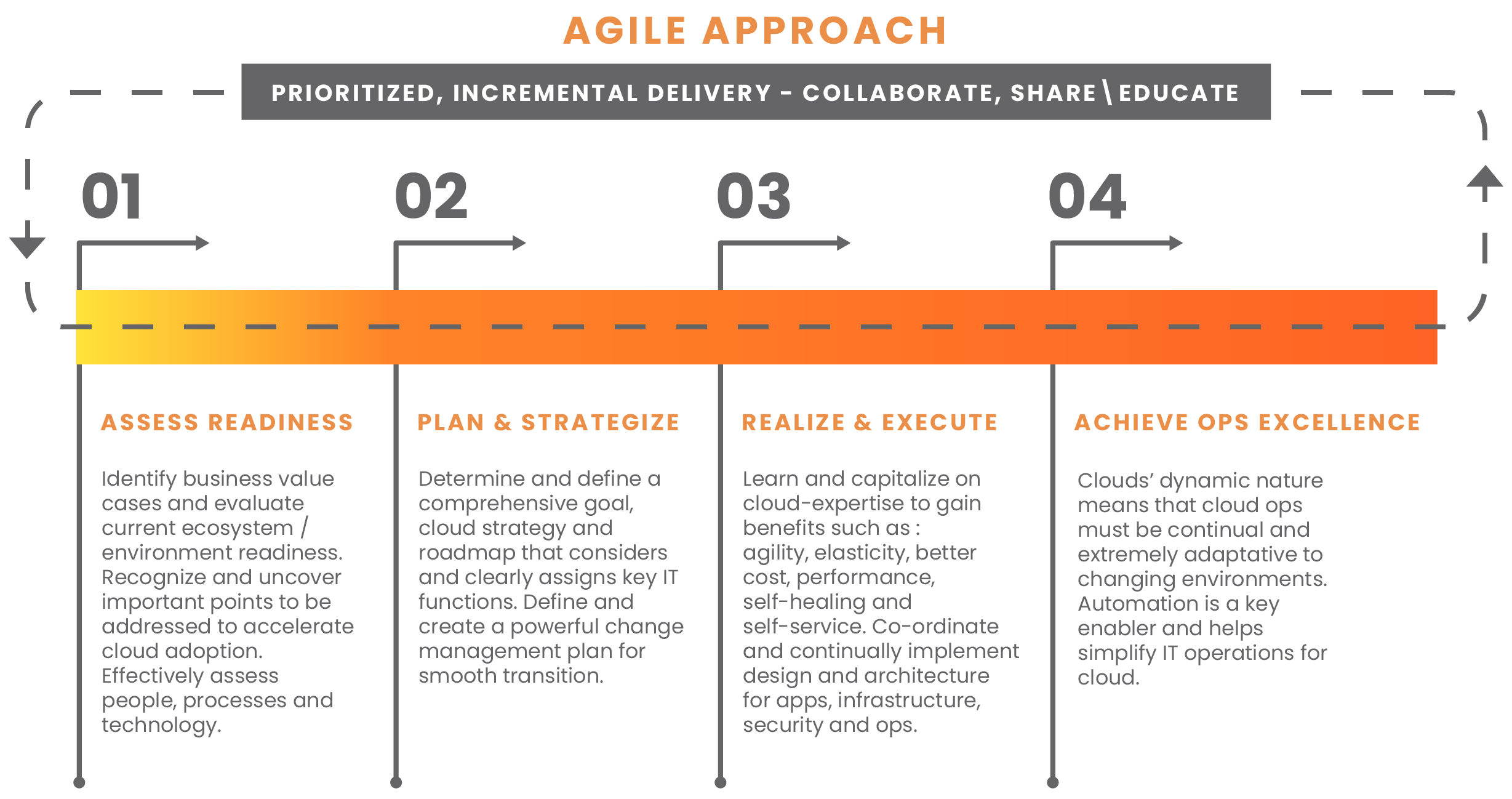 Agile Approach to Cloud Adoption