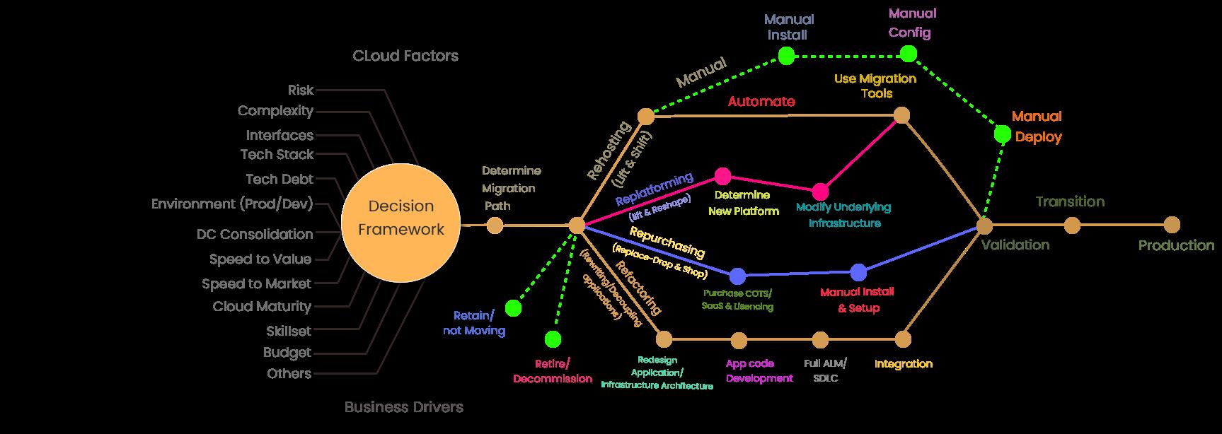 Cloud Migration – Decision Framework