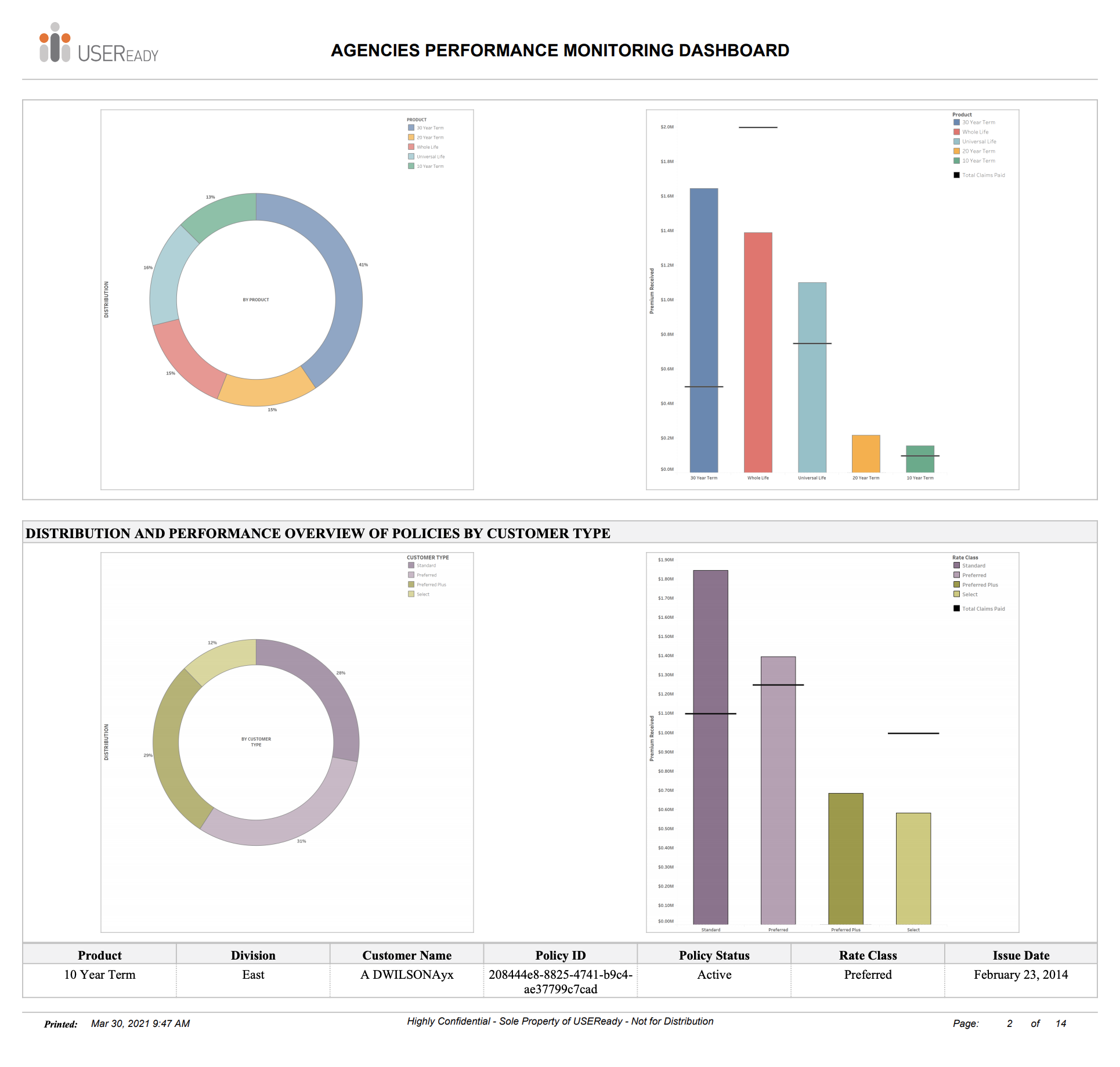 Agency Performance Monitoring Report