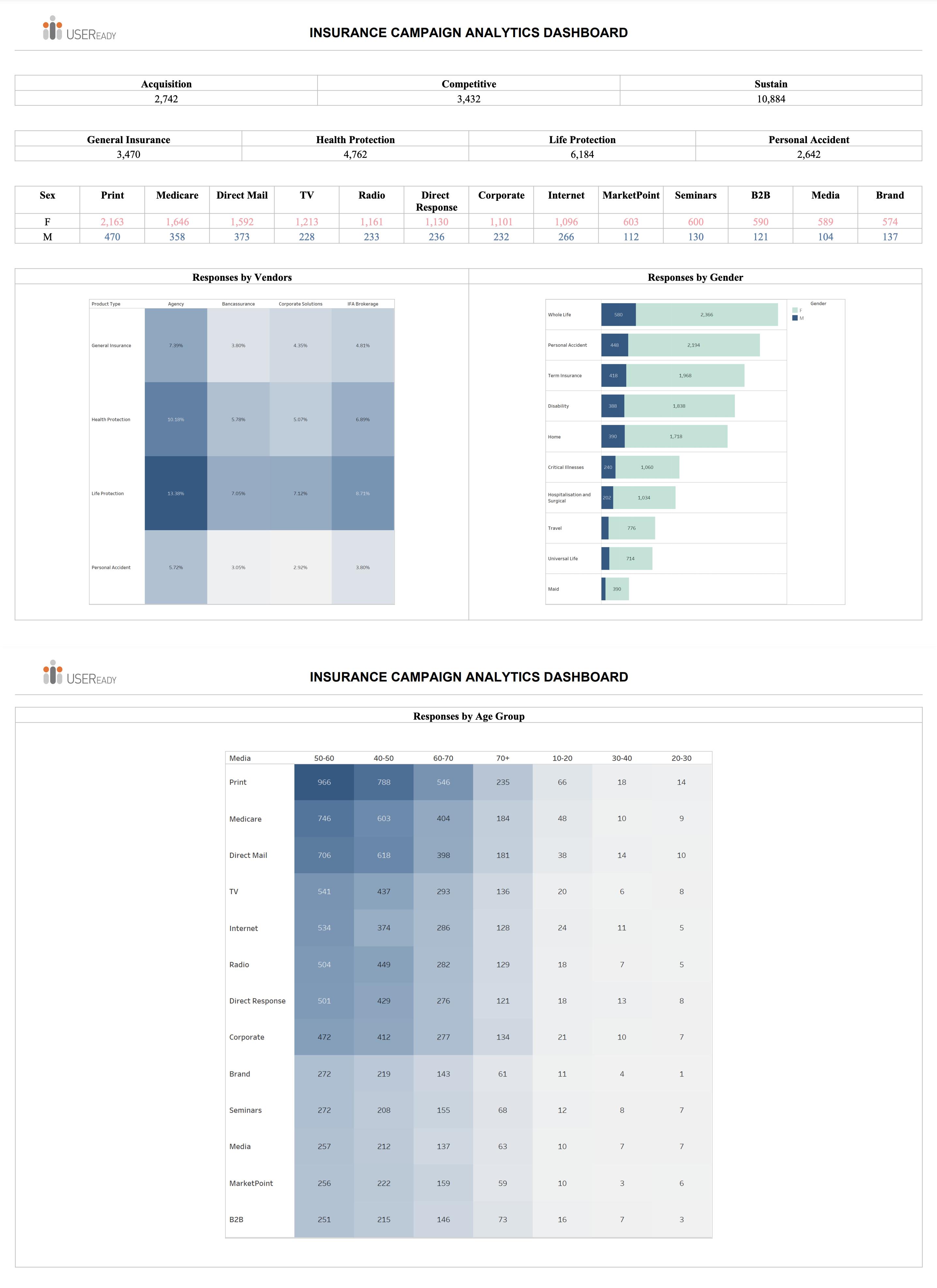 Insurance Campaign Analytics Report